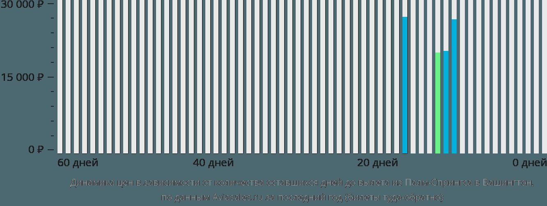 Динамика цен в зависимости от количества оставшихся дней до вылета из Палм-Спрингса в Вашингтон