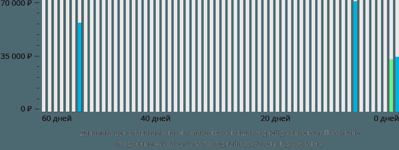 Динамика цен в зависимости от количества оставшихся дней до вылета из Полокване