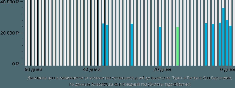 Динамика цен в зависимости от количества оставшихся дней до вылета из Пуэнт-а-Питра в Сен-Бартелеми