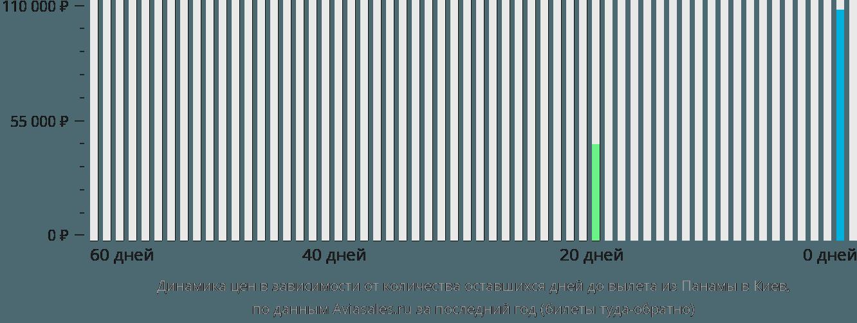 Динамика цен в зависимости от количества оставшихся дней до вылета из Панамы в Киев