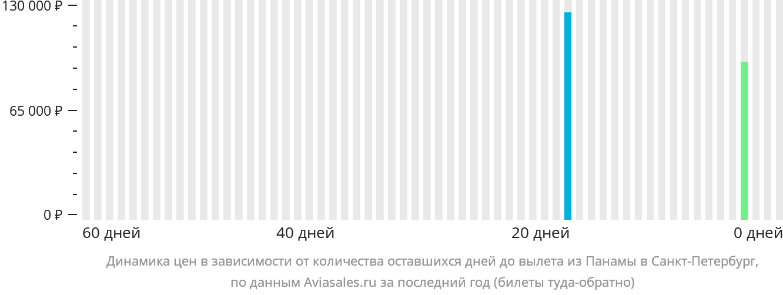 Динамика цен в зависимости от количества оставшихся дней до вылета из Панамы в Санкт-Петербург