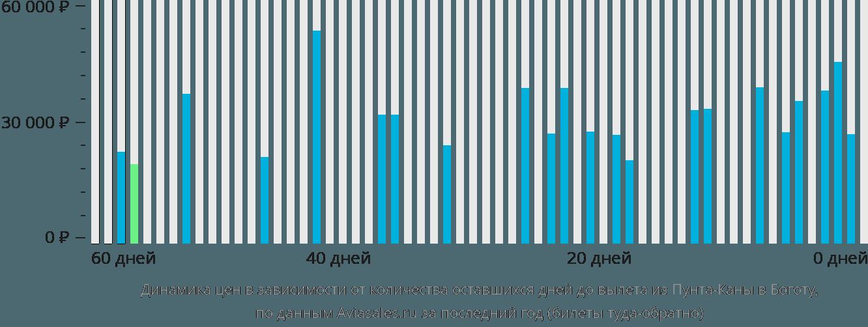 Динамика цен в зависимости от количества оставшихся дней до вылета из Пунта-Каны в Боготу