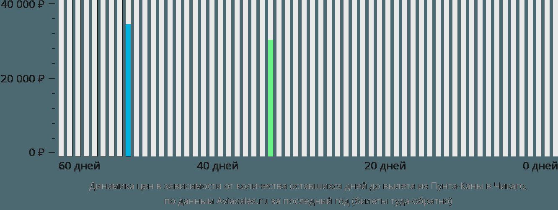 Динамика цен в зависимости от количества оставшихся дней до вылета из Пунта-Каны в Чикаго