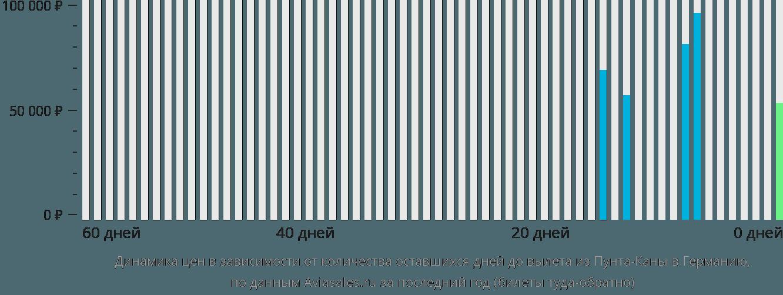 Динамика цен в зависимости от количества оставшихся дней до вылета из Пунта-Каны в Германию