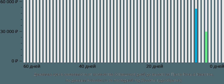 Динамика цен в зависимости от количества оставшихся дней до вылета из Пунта-Каны в Кингстон