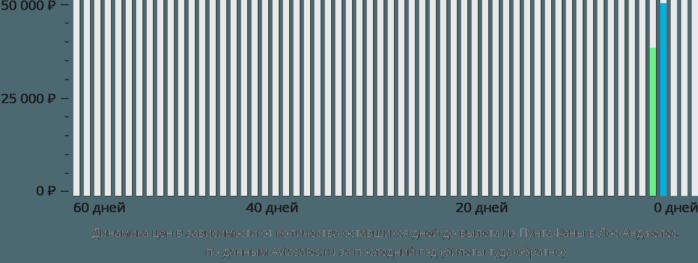 Динамика цен в зависимости от количества оставшихся дней до вылета из Пунта-Каны в Лос-Анджелес