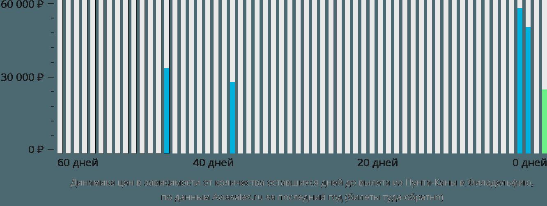 Динамика цен в зависимости от количества оставшихся дней до вылета из Пунта-Каны в Филадельфию
