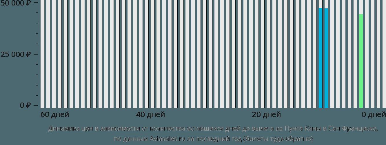 Динамика цен в зависимости от количества оставшихся дней до вылета из Пунта-Каны в Сан-Франциско