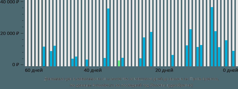 Динамика цен в зависимости от количества оставшихся дней до вылета из Пунта-Аренаса