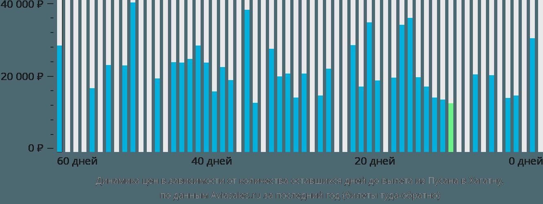 Динамика цен в зависимости от количества оставшихся дней до вылета из Пусана в Хагатну
