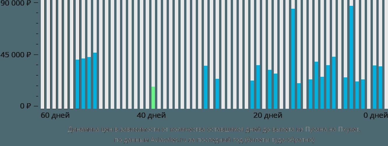 Динамика цен в зависимости от количества оставшихся дней до вылета из Пусана на Пхукет