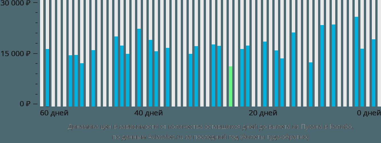 Динамика цен в зависимости от количества оставшихся дней до вылета из Пусана в Калибо