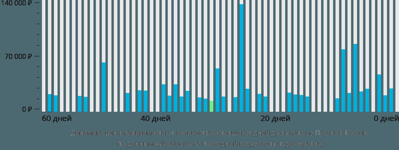 Динамика цен в зависимости от количества оставшихся дней до вылета из Пусана в Россию