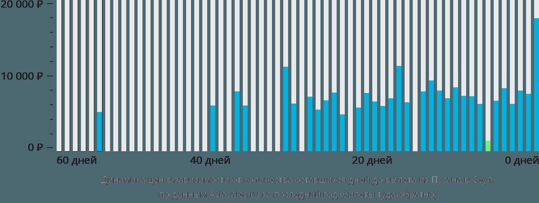 Динамика цен в зависимости от количества оставшихся дней до вылета из Пусана в Сеул