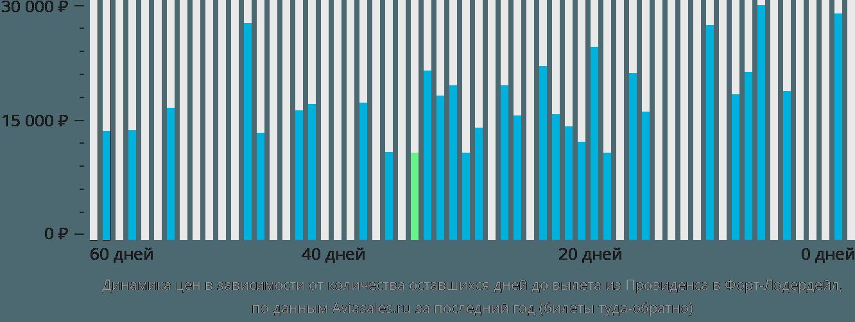 Динамика цен в зависимости от количества оставшихся дней до вылета из Провиденса в Форт-Лодердейл