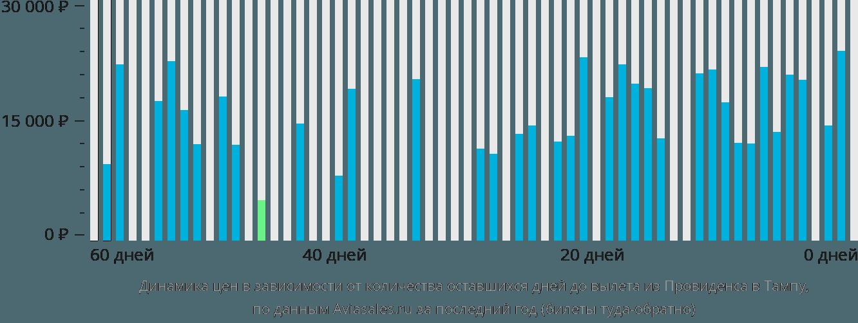 Динамика цен в зависимости от количества оставшихся дней до вылета из Провиденса в Тампу