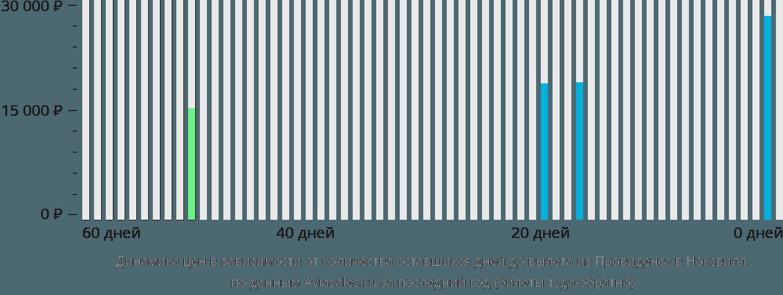 Динамика цен в зависимости от количества оставшихся дней до вылета из Провиденса в Ноксвилл