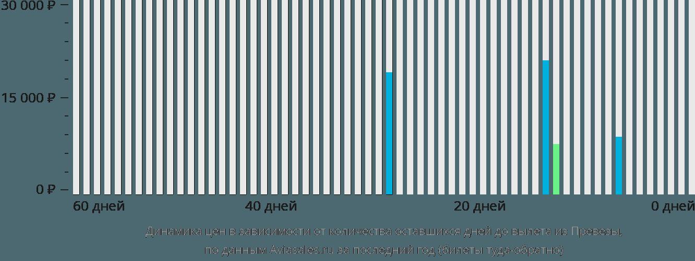 Динамика цен в зависимости от количества оставшихся дней до вылета из Превезы