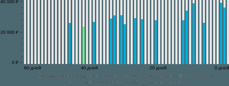 Динамика цен в зависимости от количества оставшихся дней до вылета из Павлодара в Сочи