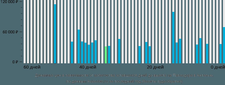 Динамика цен в зависимости от количества оставшихся дней до вылета из Павлодара в Анталью