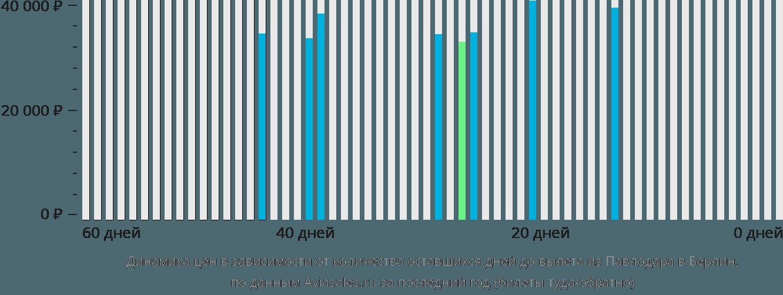 Динамика цен в зависимости от количества оставшихся дней до вылета из Павлодара в Берлин