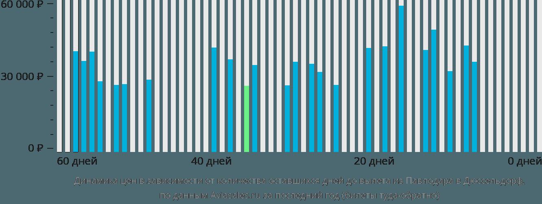 Динамика цен в зависимости от количества оставшихся дней до вылета из Павлодара в Дюссельдорф