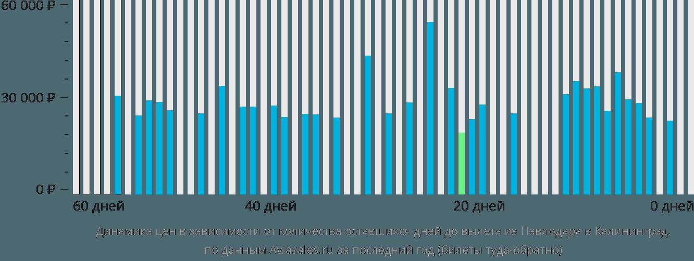 Динамика цен в зависимости от количества оставшихся дней до вылета из Павлодара в Калининград