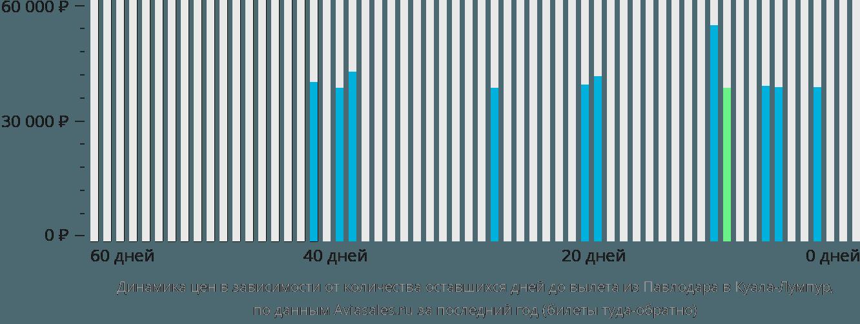 Динамика цен в зависимости от количества оставшихся дней до вылета из Павлодара в Куала-Лумпур