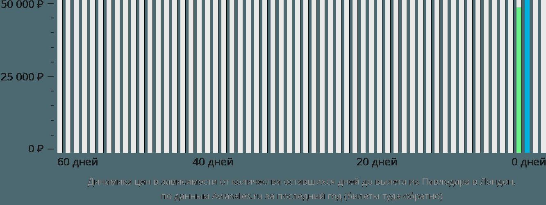 Динамика цен в зависимости от количества оставшихся дней до вылета из Павлодара в Лондон