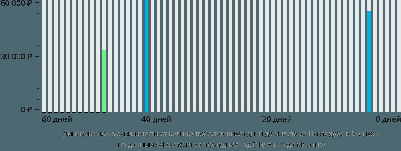Динамика цен в зависимости от количества оставшихся дней до вылета из Павлодара в Мюнхен