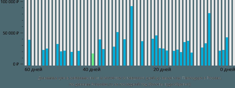 Динамика цен в зависимости от количества оставшихся дней до вылета из Павлодара в Россию
