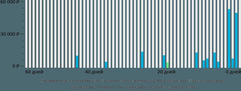 Динамика цен в зависимости от количества оставшихся дней до вылета из Пуэрто-Эскондидо