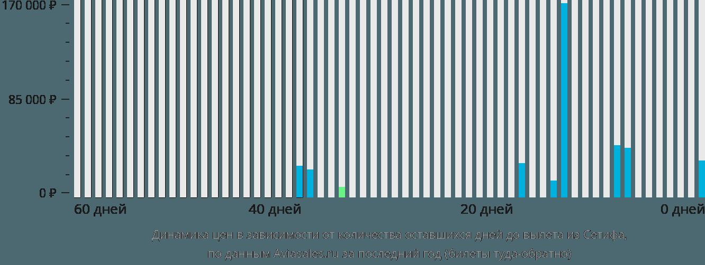 Динамика цен в зависимости от количества оставшихся дней до вылета из Сетифа
