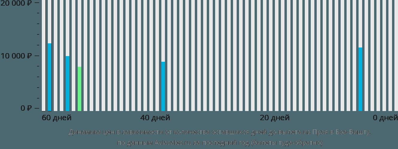 Динамика цен в зависимости от количества оставшихся дней до вылета из Праи в Боа-Вишту