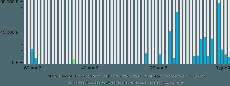Динамика цен в зависимости от количества оставшихся дней до вылета из Раджкота