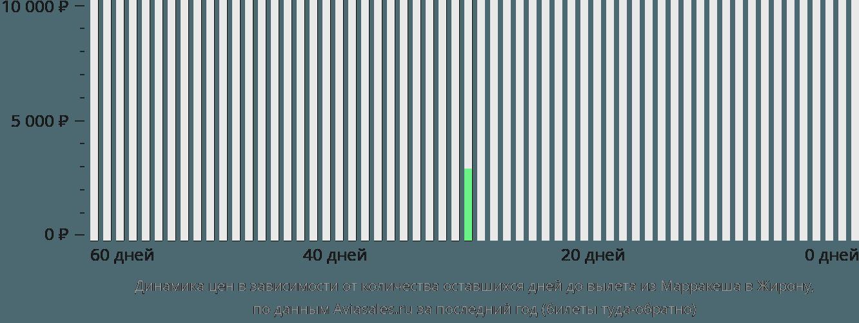Динамика цен в зависимости от количества оставшихся дней до вылета из Марракеша в Жирону