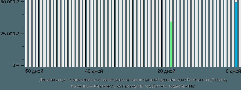 Динамика цен в зависимости от количества оставшихся дней до вылета из Раротонги в Окленд