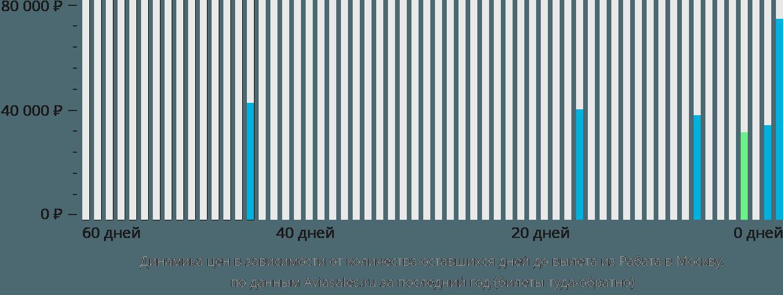 Динамика цен в зависимости от количества оставшихся дней до вылета из Рабата в Москву