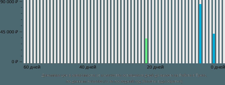 Динамика цен в зависимости от количества оставшихся дней до вылета из Рабата в Тунис