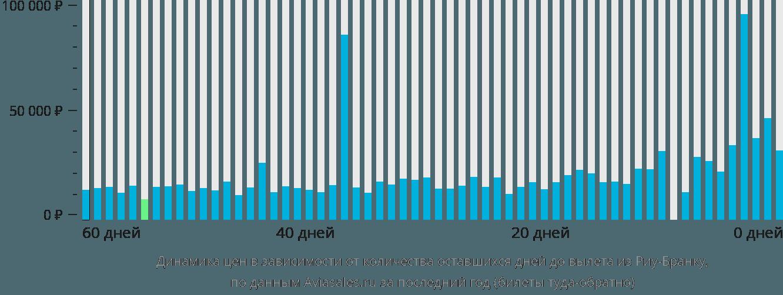 Динамика цен в зависимости от количества оставшихся дней до вылета из Риу-Бранку