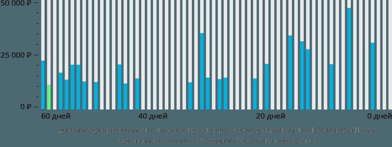 Динамика цен в зависимости от количества оставшихся дней до вылета из Риу-Бранку в Сан-Паулу