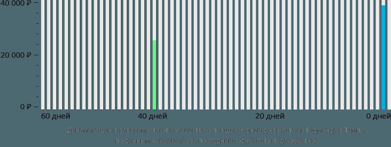 Динамика цен в зависимости от количества оставшихся дней до вылета из Редмонда в Тампу