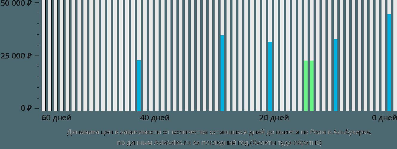 Динамика цен в зависимости от количества оставшихся дней до вылета из Роли в Альбукерке
