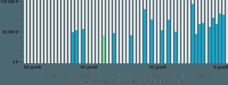Динамика цен в зависимости от количества оставшихся дней до вылета из Роли в Амман