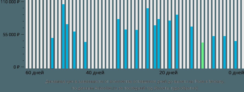 Динамика цен в зависимости от количества оставшихся дней до вылета из Роли в Москву