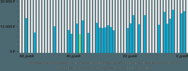 Динамика цен в зависимости от количества оставшихся дней до вылета из Ресифи в Фос-ду-Игуасу