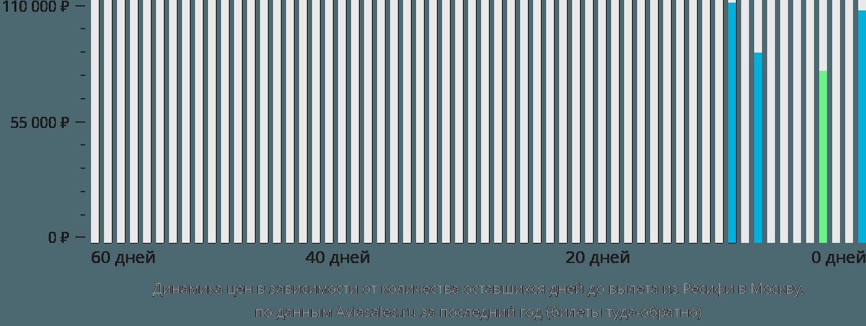 Динамика цен в зависимости от количества оставшихся дней до вылета из Ресифи в Москву
