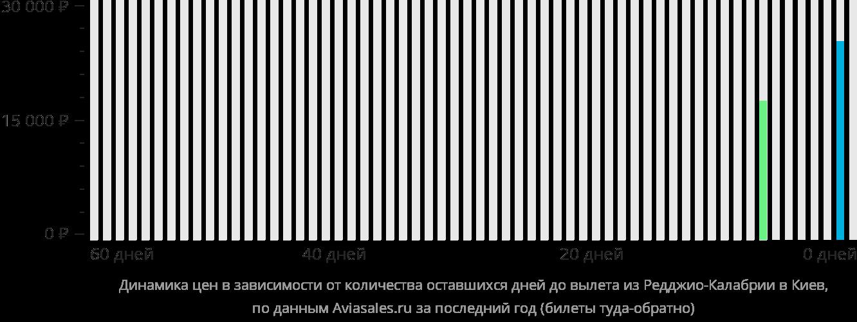 Динамика цен в зависимости от количества оставшихся дней до вылета из Реджо-ди-Калабрии в Киев