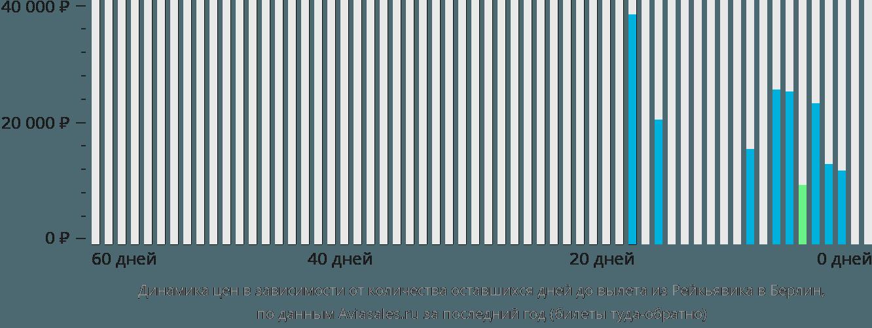 Динамика цен в зависимости от количества оставшихся дней до вылета из Рейкьявика в Берлин