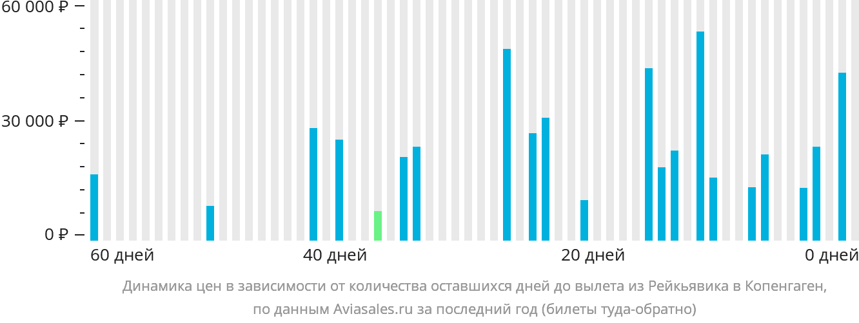 Динамика цен в зависимости от количества оставшихся дней до вылета из Рейкьявика в Копенгаген